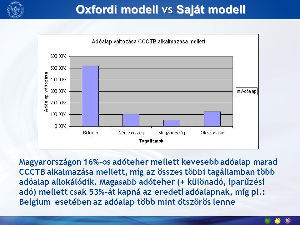 Oxfordi modell vs Saját modell