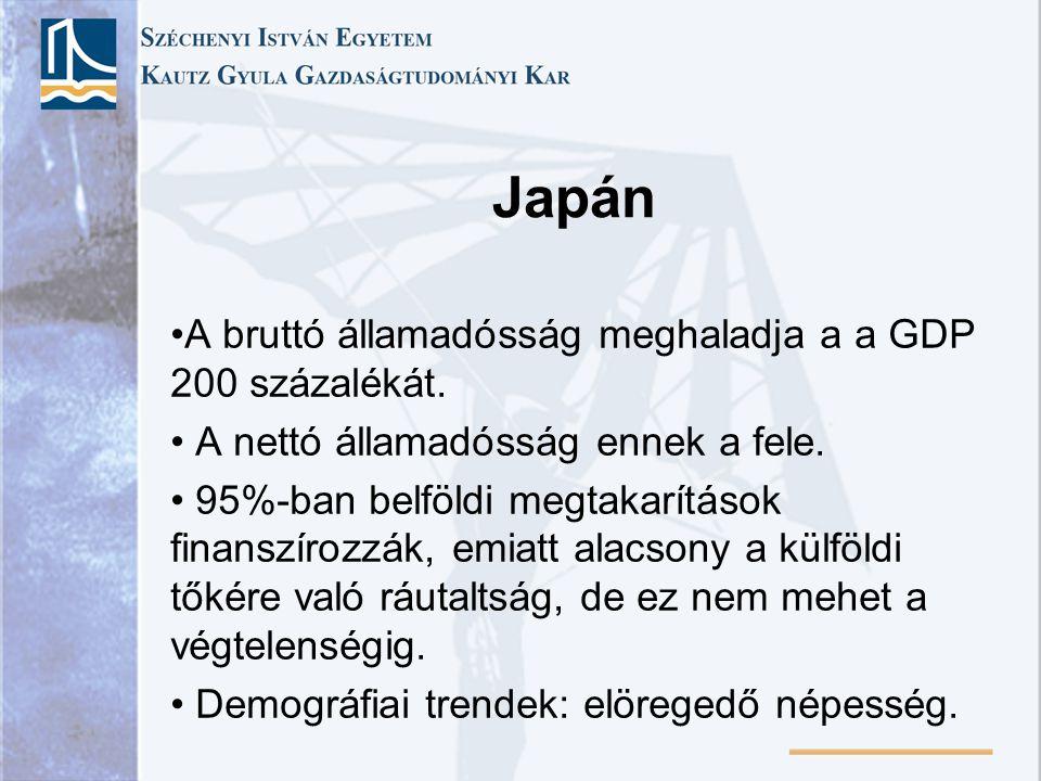Japán A bruttó államadósság meghaladja a a GDP 200 százalékát.