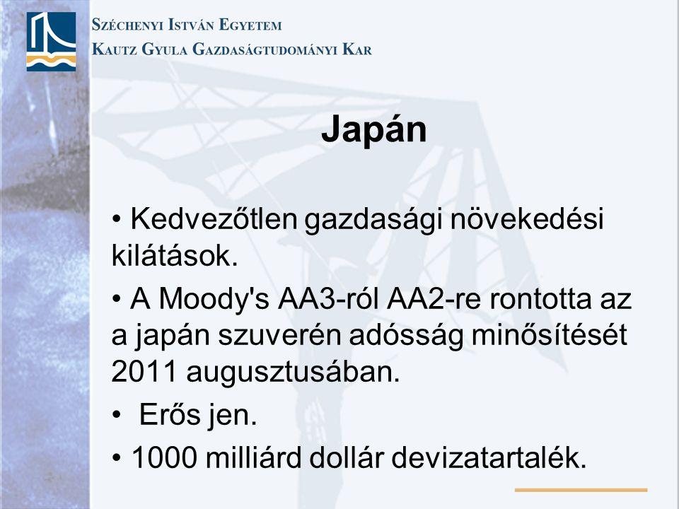 Japán Kedvezőtlen gazdasági növekedési kilátások.