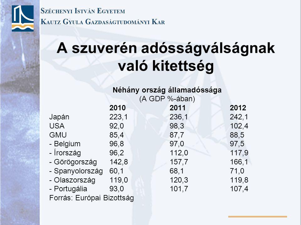 A szuverén adósságválságnak való kitettség