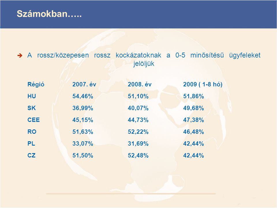 Számokban….. A rossz/közepesen rossz kockázatoknak a 0-5 minősítésű ügyfeleket jelöljük. Régió 2007. év 2008. év 2009 ( 1-8 hó)