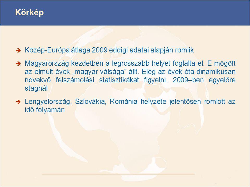 Körkép Közép-Európa átlaga 2009 eddigi adatai alapján romlik