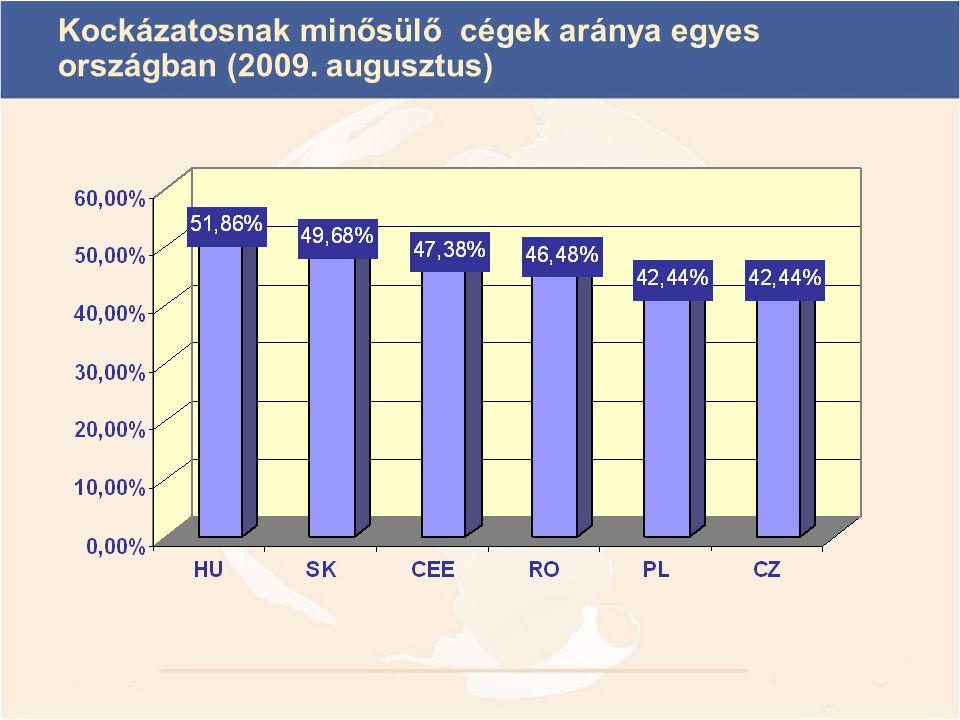 Kockázatosnak minősülő cégek aránya egyes országban (2009. augusztus)