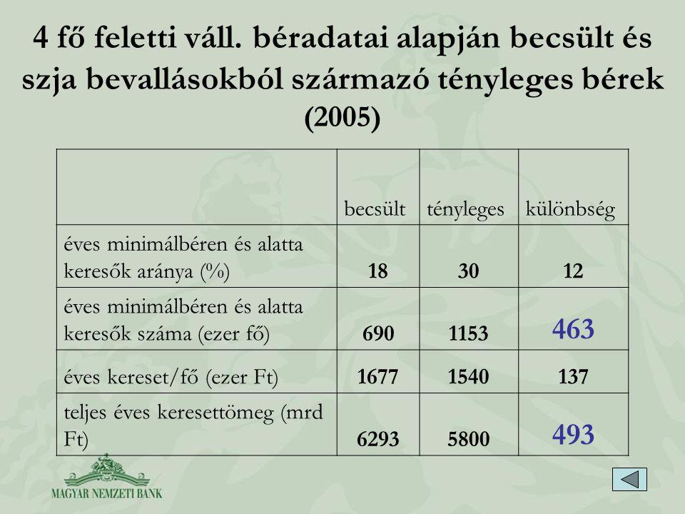 4 fő feletti váll. béradatai alapján becsült és szja bevallásokból származó tényleges bérek (2005)