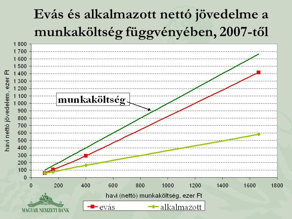 Evás és alkalmazott nettó jövedelme a munkaköltség függvényében, 2007-től