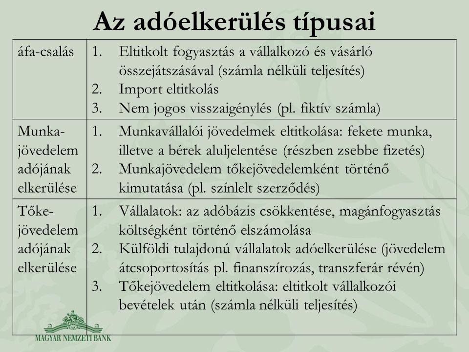 Az adóelkerülés típusai