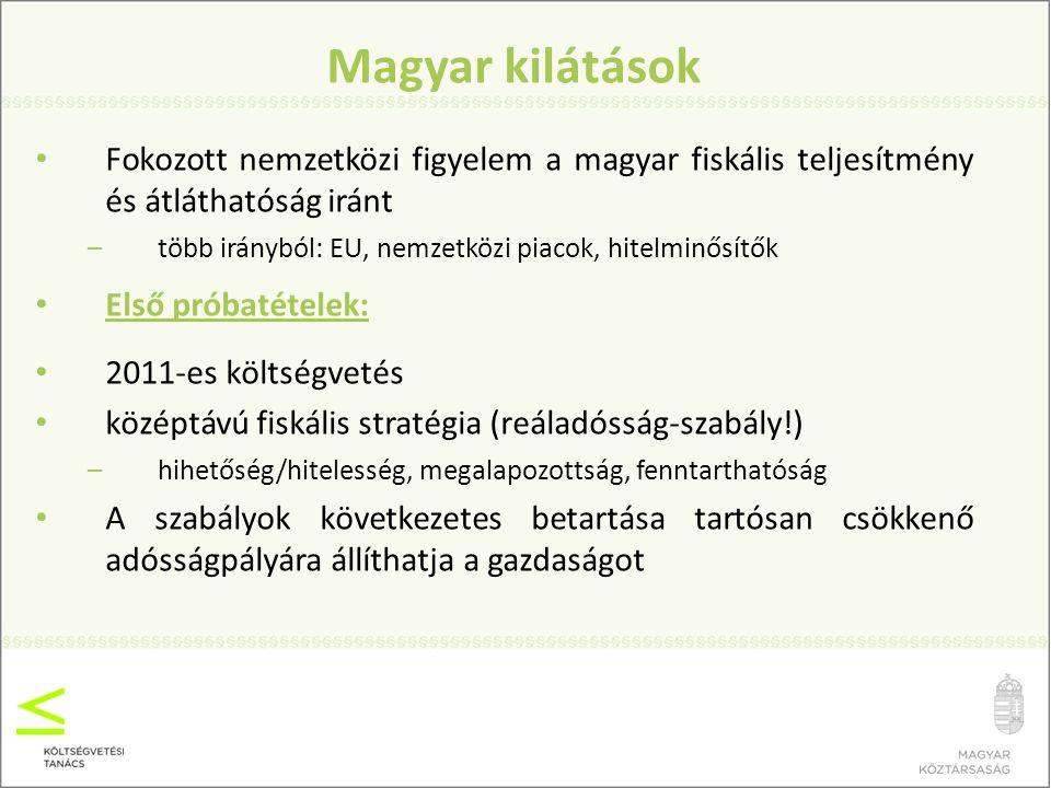Magyar kilátások Fokozott nemzetközi figyelem a magyar fiskális teljesítmény és átláthatóság iránt.