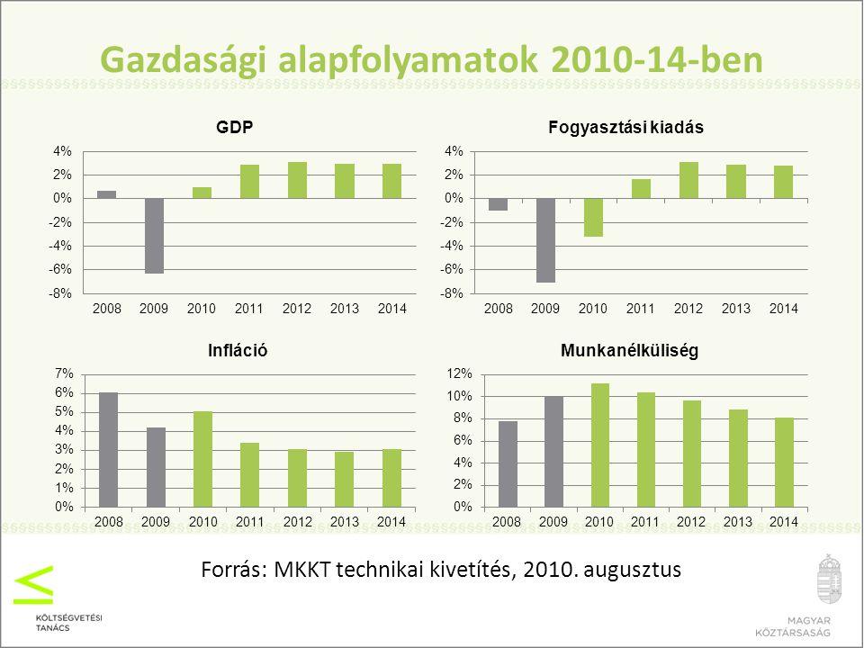 Gazdasági alapfolyamatok 2010-14-ben