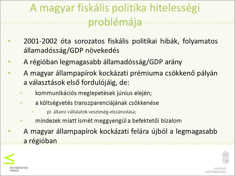A magyar fiskális politika hitelességi problémája