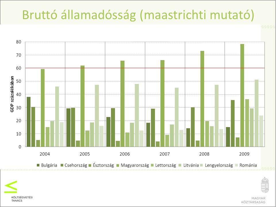 Bruttó államadósság (maastrichti mutató)