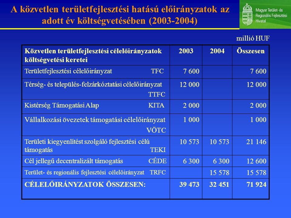 A közvetlen területfejlesztési hatású előirányzatok az adott év költségvetésében (2003-2004)