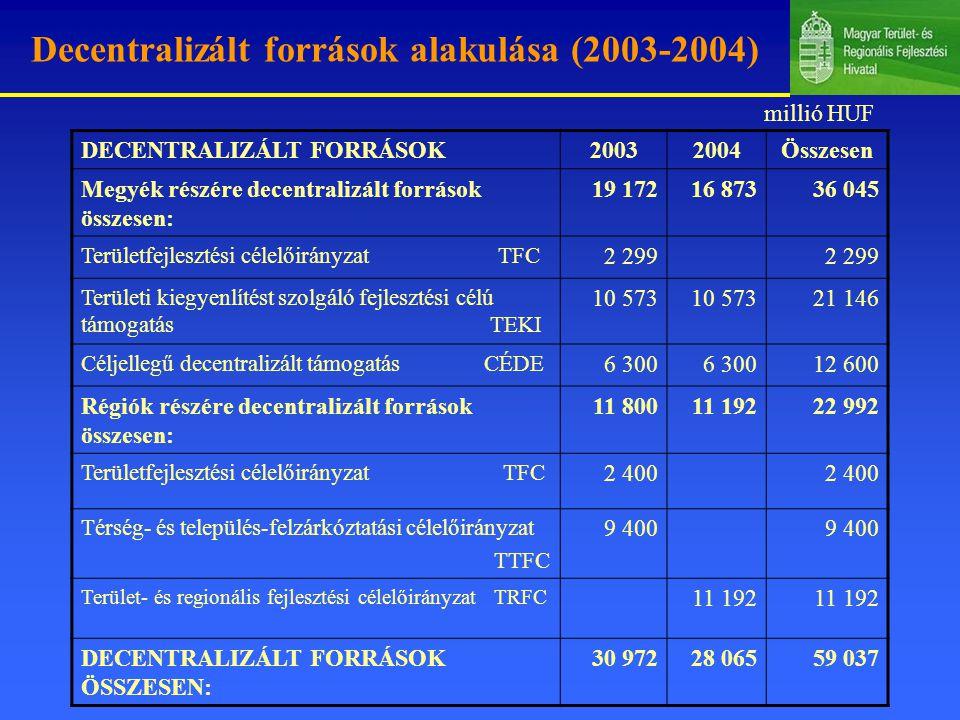 Decentralizált források alakulása (2003-2004)