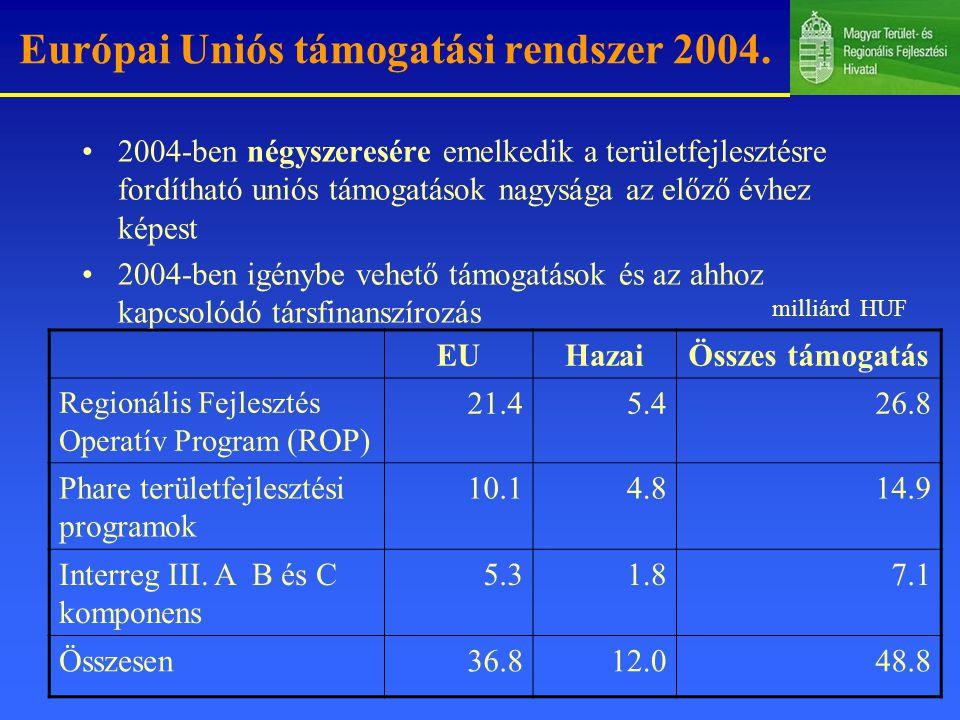 Európai Uniós támogatási rendszer 2004.