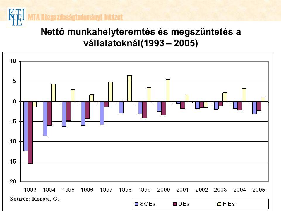 Nettó munkahelyteremtés és megszüntetés a vállalatoknál(1993 – 2005)