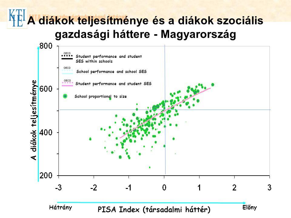 A diákok teljesítménye PISA Index (társadalmi háttér)