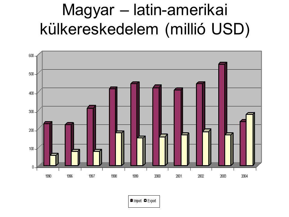 Magyar – latin-amerikai külkereskedelem (millió USD)