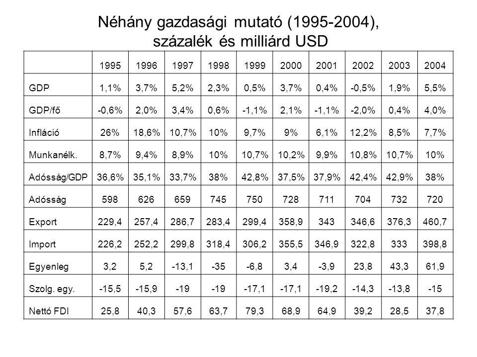 Néhány gazdasági mutató (1995-2004), százalék és milliárd USD