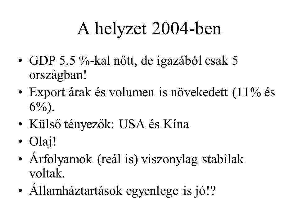 A helyzet 2004-ben GDP 5,5 %-kal nőtt, de igazából csak 5 országban!