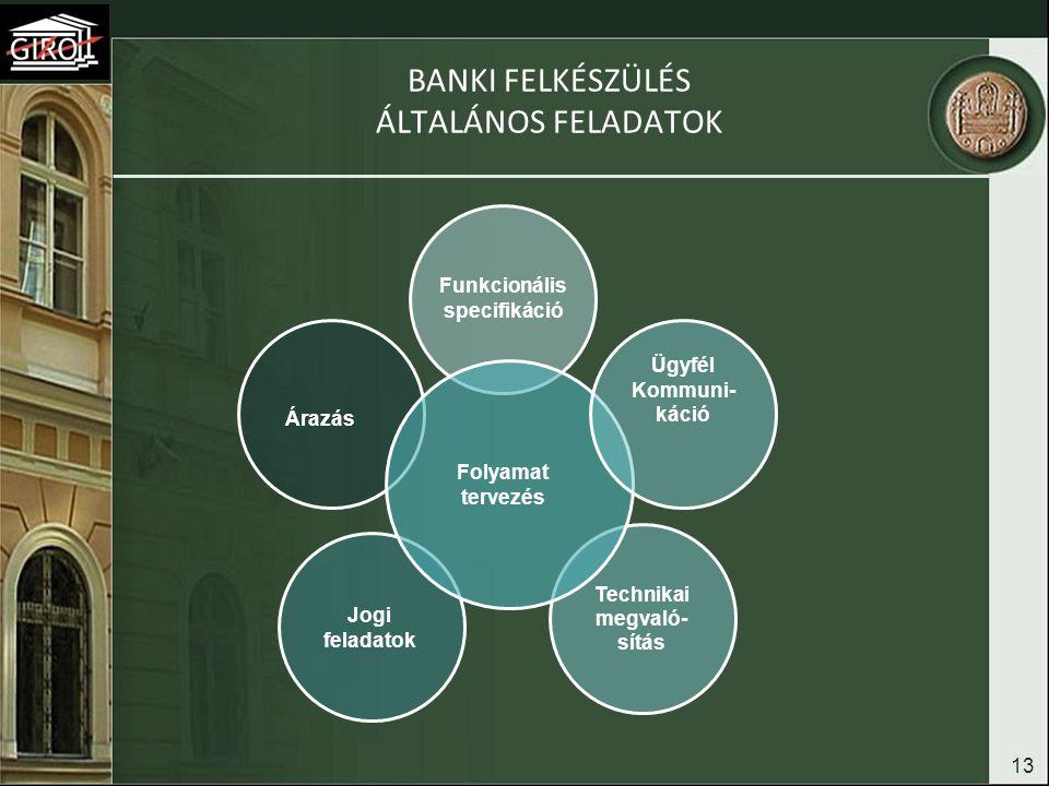 Banki felkészülés Általános feladatok