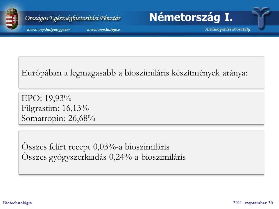 Németország I. Európában a legmagasabb a bioszimiláris készítmények aránya: EPO: 19,93% Filgrastim: 16,13%