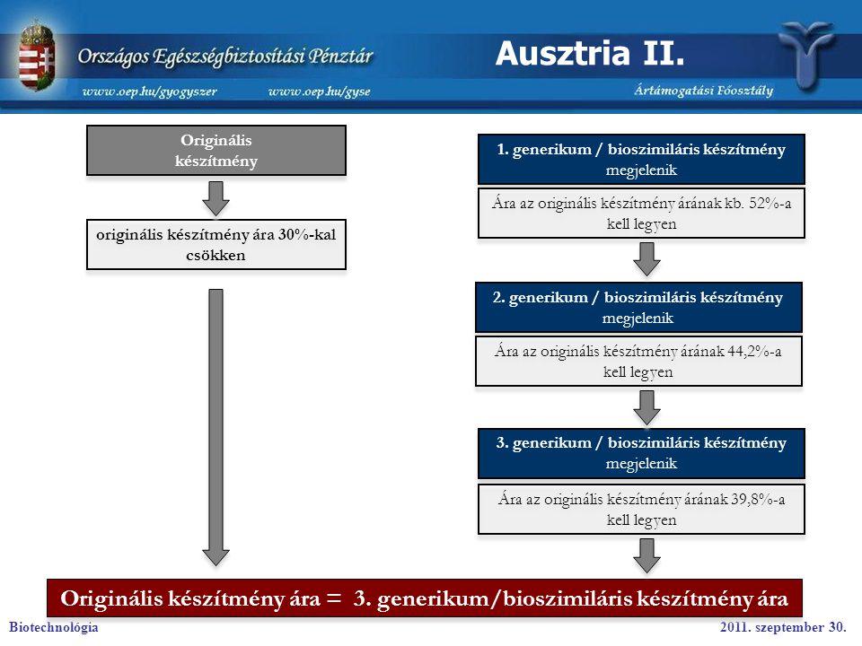 Ausztria II. Originális. készítmény. 1. generikum / bioszimiláris készítmény megjelenik. Ára az originális készítmény árának kb. 52%-a kell legyen.