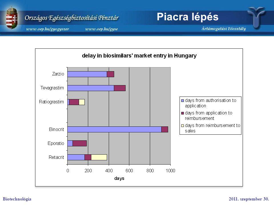 Piacra lépés Biotechnológia 2011. szeptember 30.