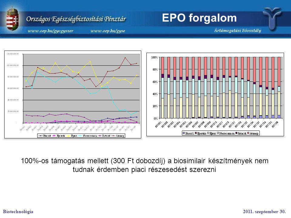 EPO forgalom 100%-os támogatás mellett (300 Ft dobozdíj) a biosimilair készítmények nem tudnak érdemben piaci részesedést szerezni.