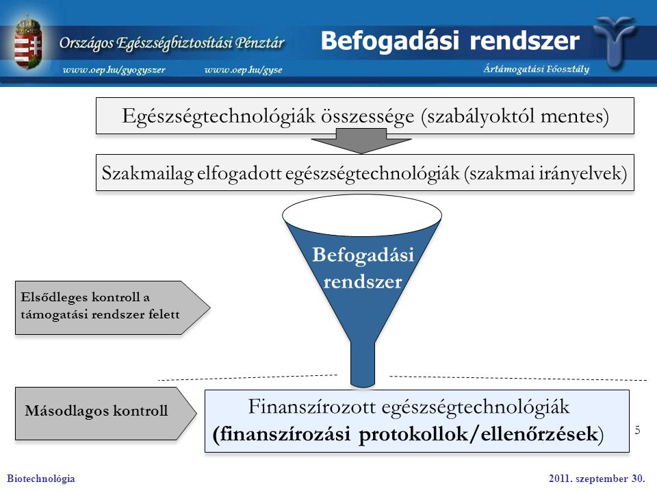 Befogadási rendszer Egészségtechnológiák összessége (szabályoktól mentes) Szakmailag elfogadott egészségtechnológiák (szakmai irányelvek)