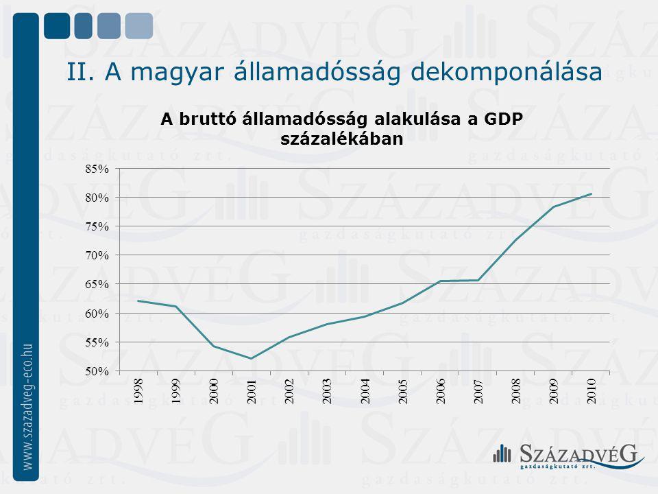II. A magyar államadósság dekomponálása