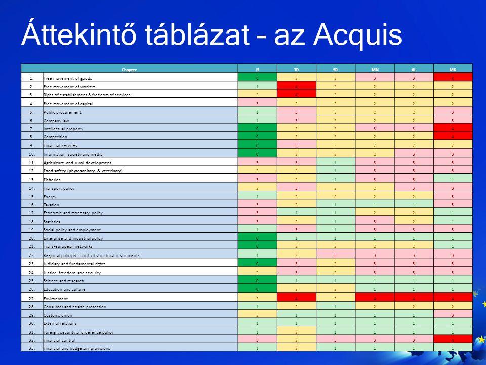 Áttekintő táblázat – az Acquis