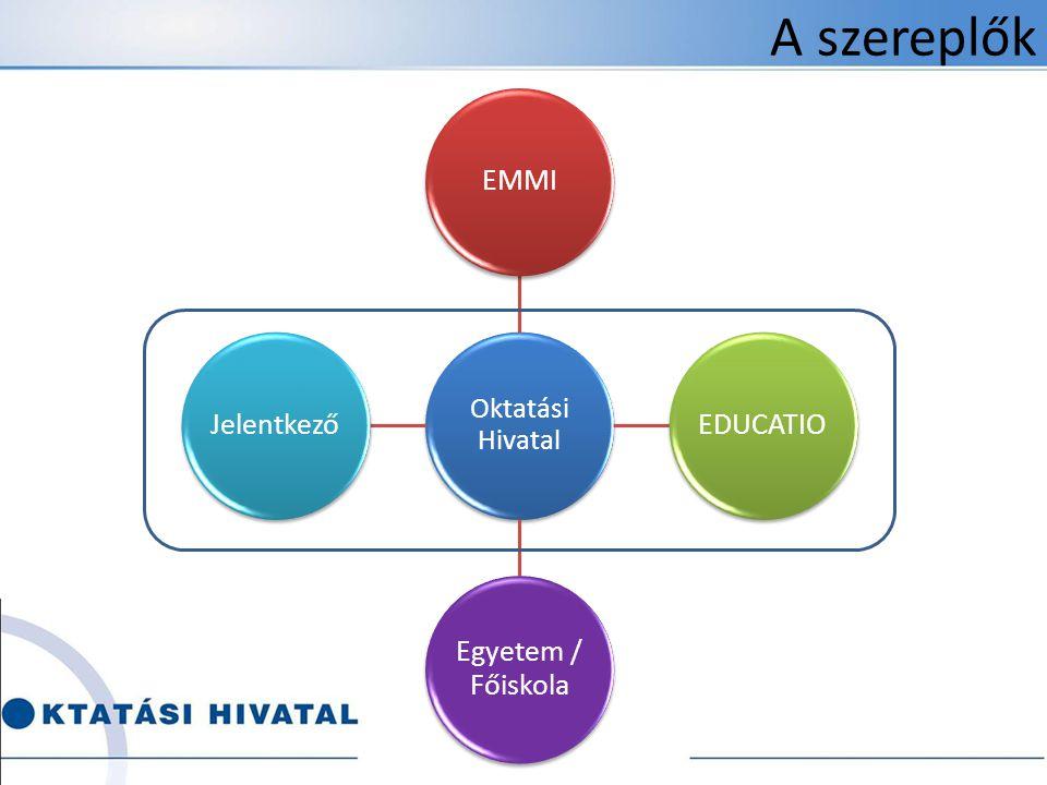 A szereplők Oktatási Hivatal EMMI EDUCATIO Egyetem / Főiskola