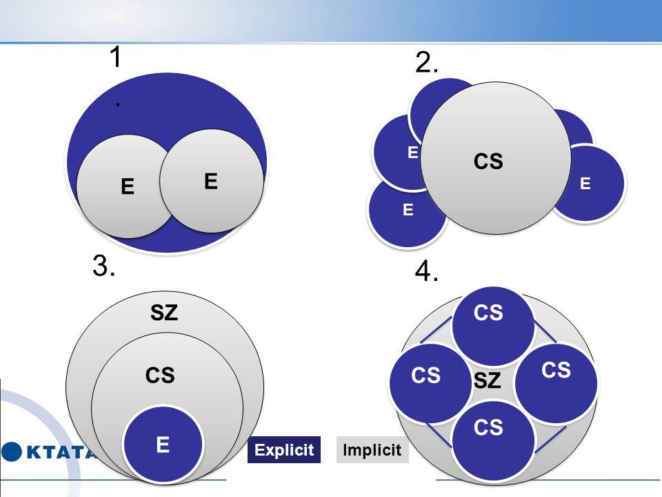 1. 2. E E E E E CS E E 3. 4. SZ CS CS CS CS SZ E CS Explicit Implicit