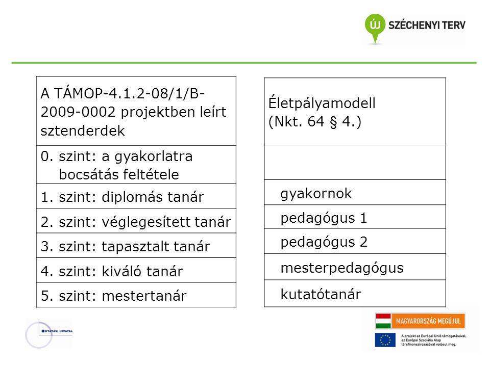 A TÁMOP-4.1.2-08/1/B-2009-0002 projektben leírt sztenderdek