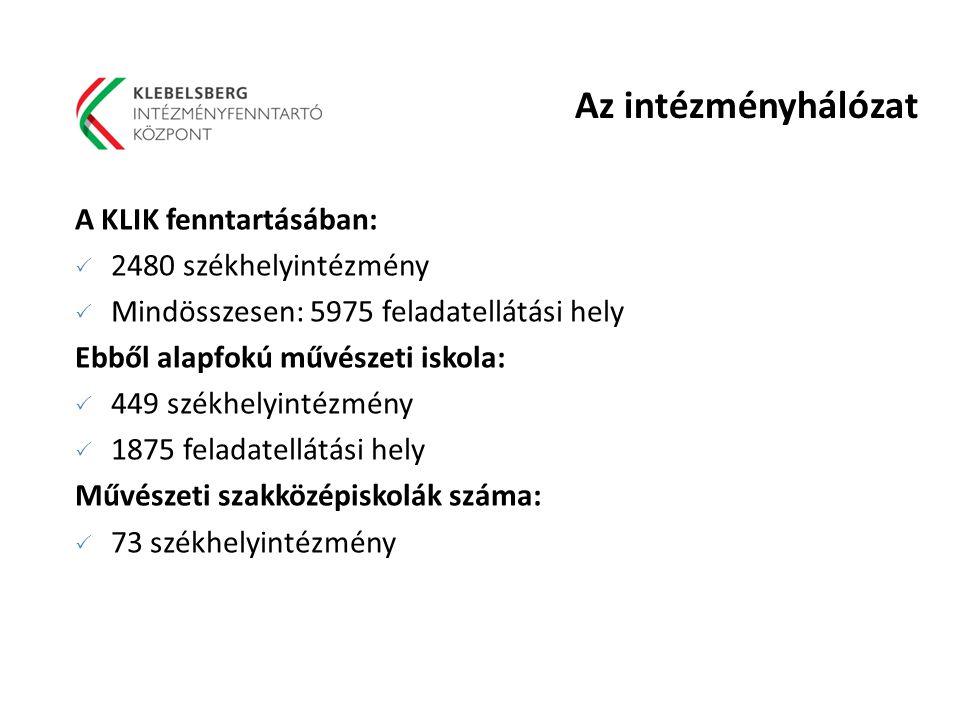 Az intézményhálózat A KLIK fenntartásában: 2480 székhelyintézmény