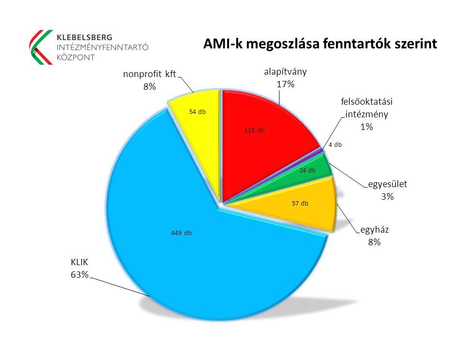 AMI-k megoszlása fenntartók szerint