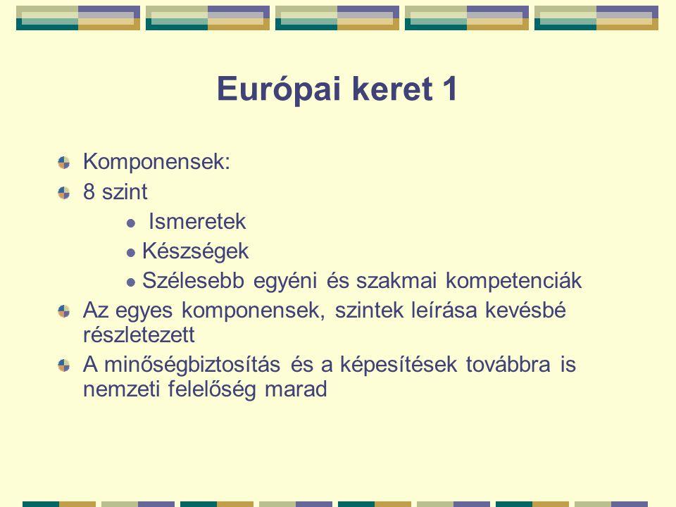 Európai keret 1 Komponensek: 8 szint Ismeretek Készségek