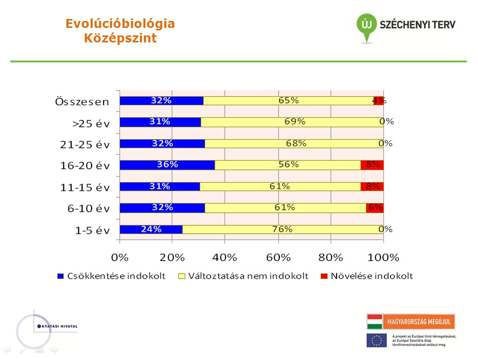 Evolúcióbiológia Középszint