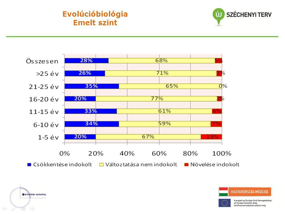Evolúcióbiológia Emelt szint