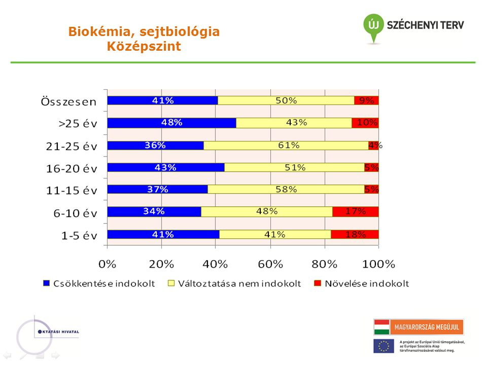Biokémia, sejtbiológia