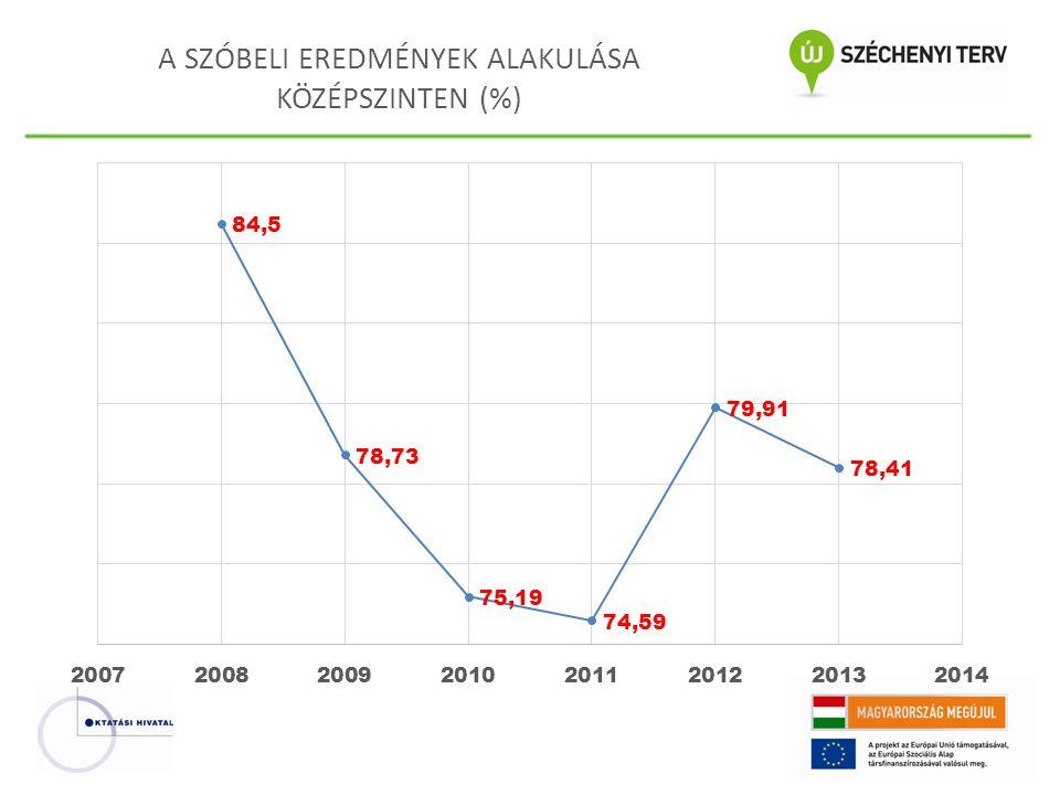 A SZÓBELI EREDMÉNYEK ALAKULÁSA KÖZÉPSZINTEN (%)