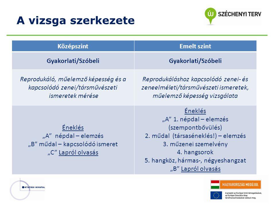 A vizsga szerkezete Középszint Emelt szint Gyakorlati/Szóbeli