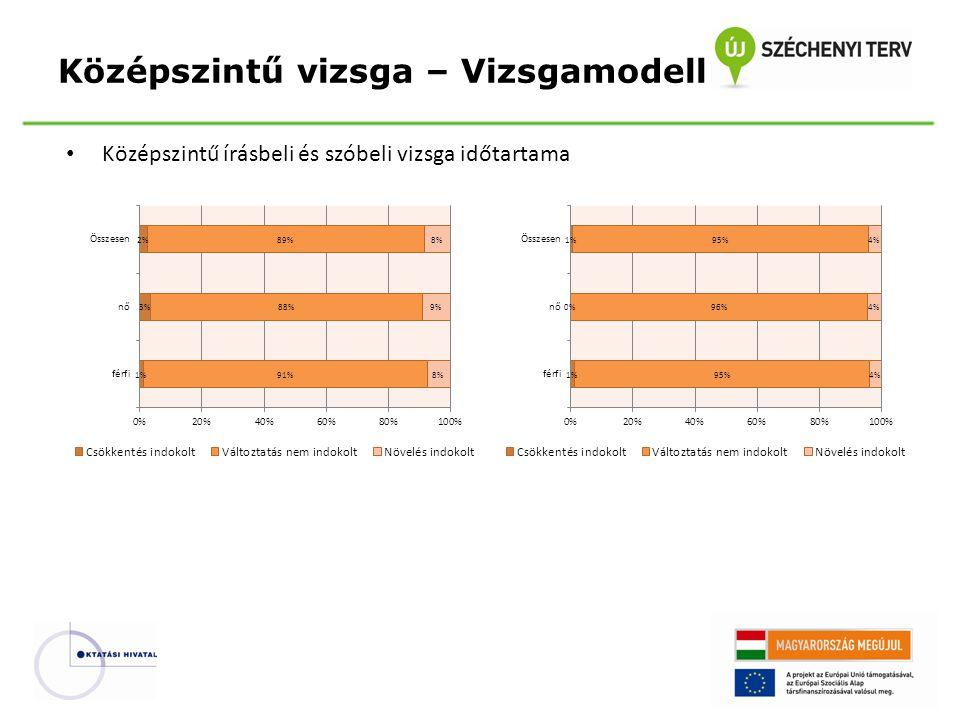 Középszintű vizsga – Vizsgamodell
