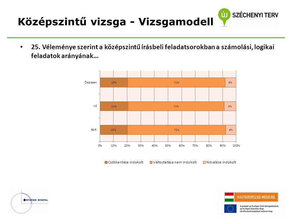 Középszintű vizsga - Vizsgamodell