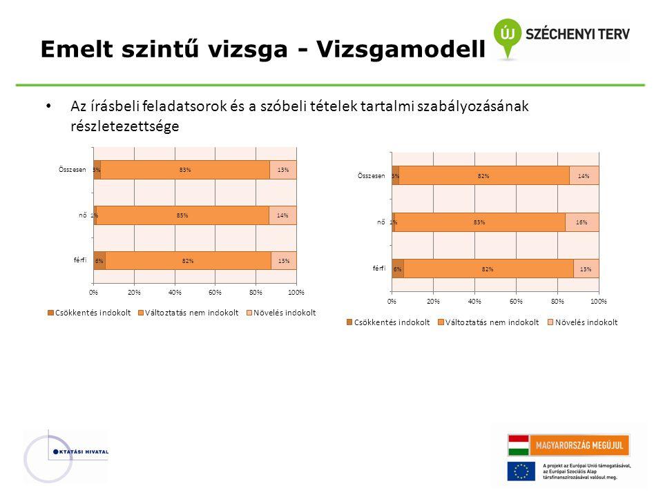 Emelt szintű vizsga - Vizsgamodell