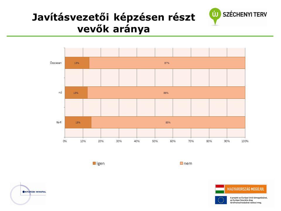 Javításvezetői képzésen részt vevők aránya