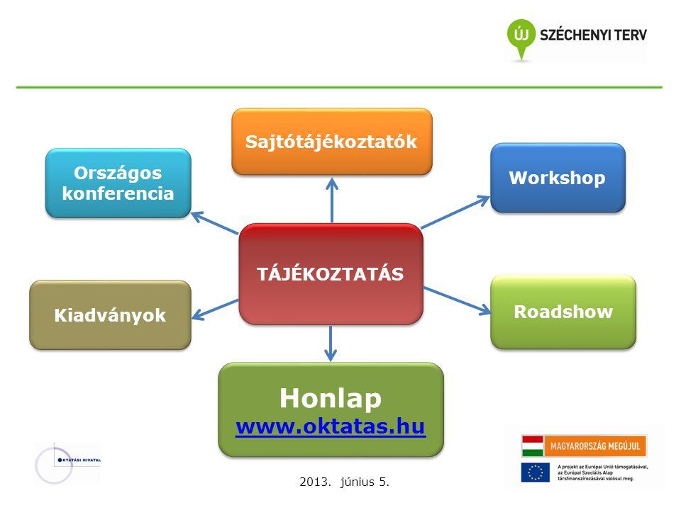 Honlap www.oktatas.hu Sajtótájékoztatók Országos konferencia Workshop