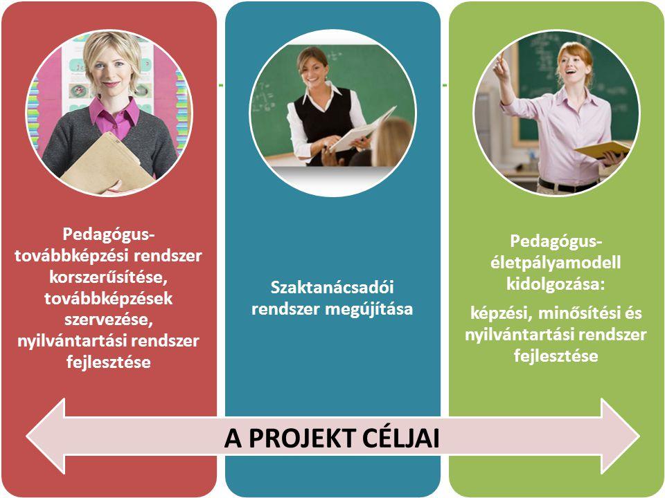 Pedagógus-továbbképzési rendszer korszerűsítése, továbbképzések szervezése, nyilvántartási rendszer fejlesztése