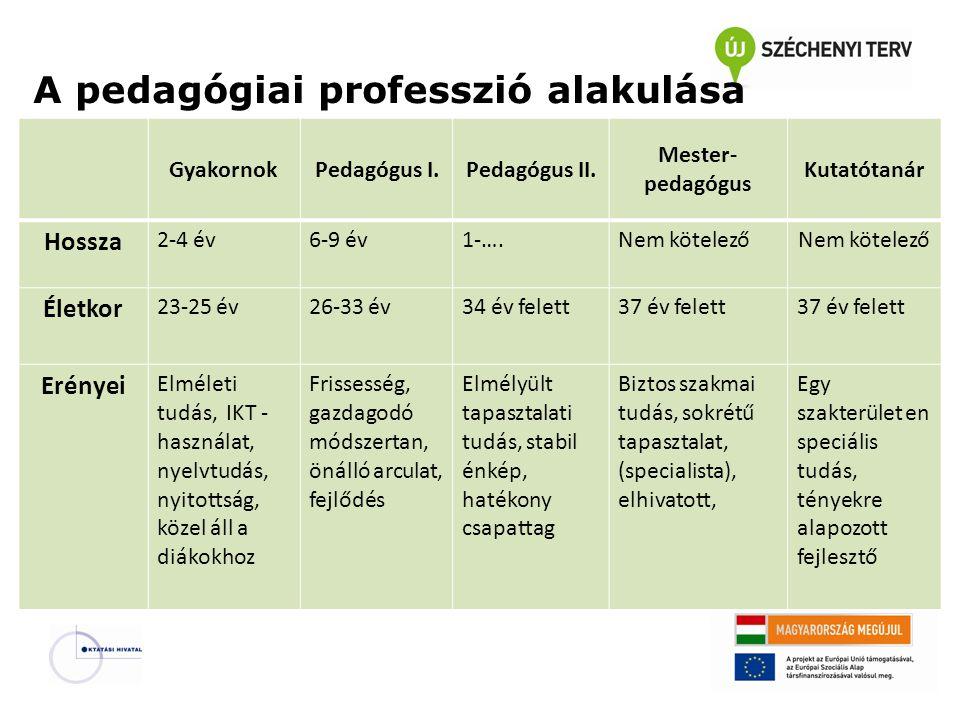 A pedagógiai professzió alakulása