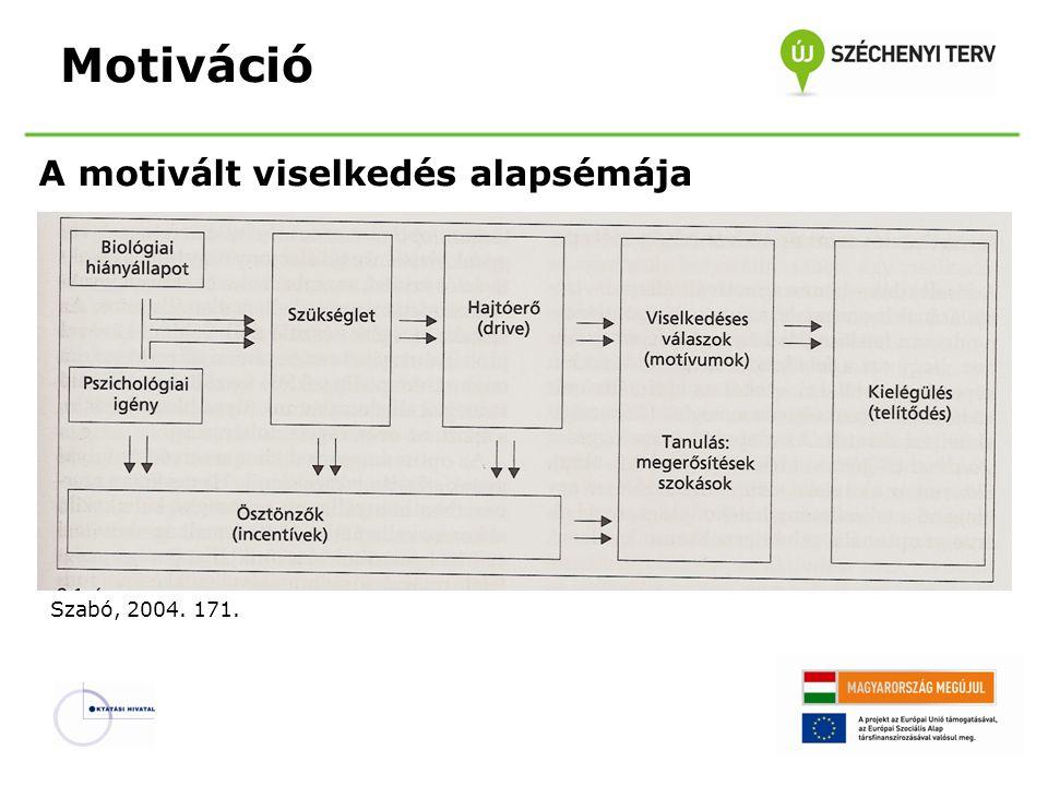 Motiváció A motivált viselkedés alapsémája Szabó, 2004. 171.