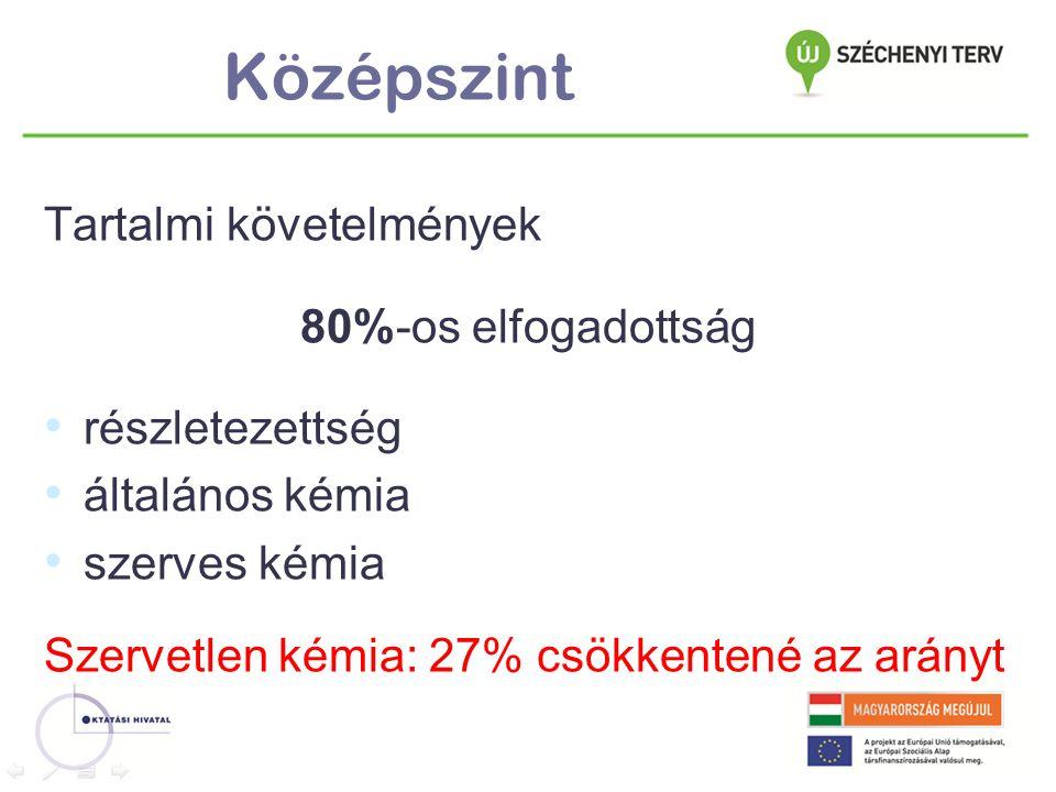 Középszint Tartalmi követelmények 80%-os elfogadottság részletezettség